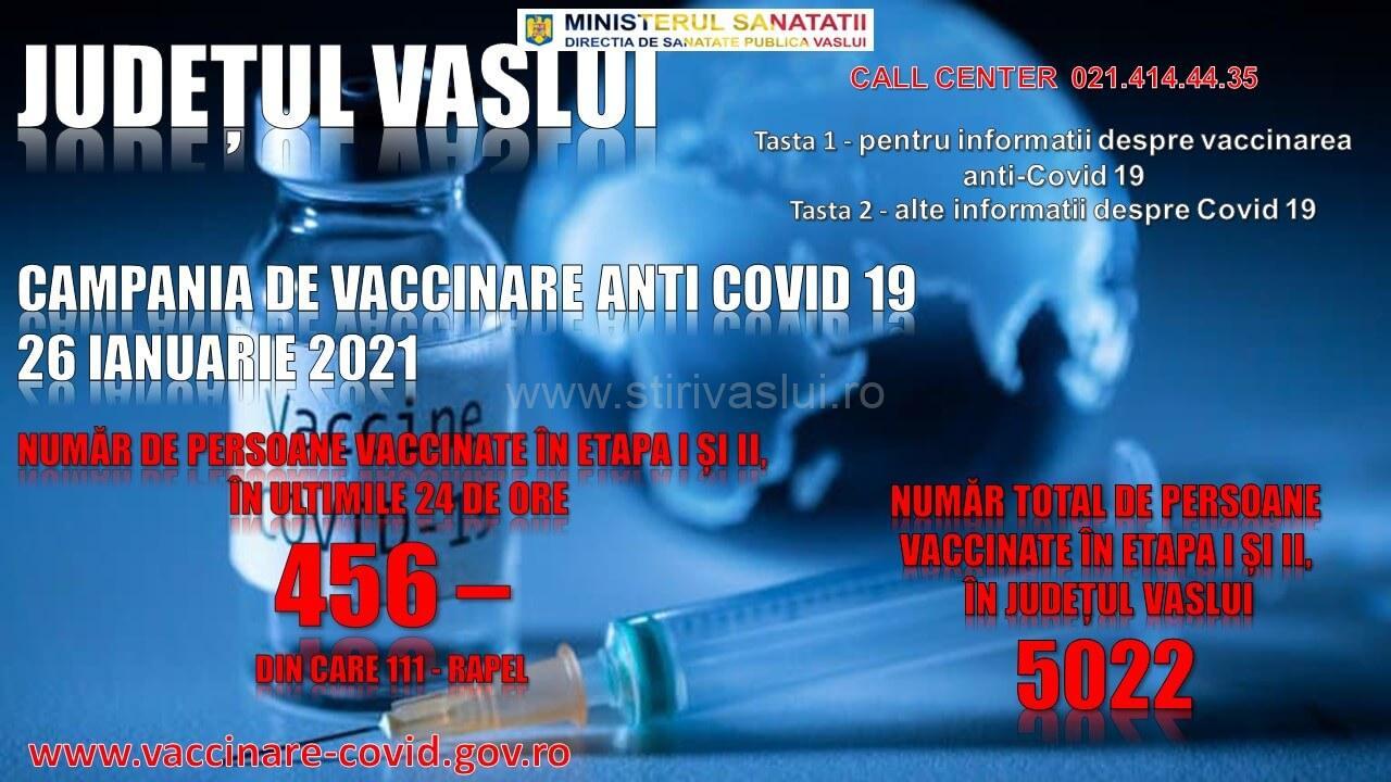 Peste 5.000 de persoane s-au vaccinat împotriva COVID-19